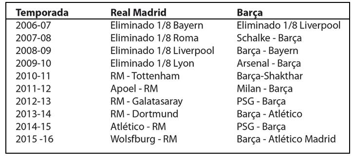 Barça y Real Madrid: Champions, sorteos y suerte | am14