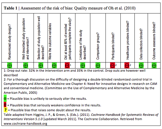 Assessment of the risk of bias- Quality measure of Oh et al. (2010)