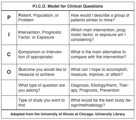 image of a table depicting ACEF-PICO-model-clinical-questions