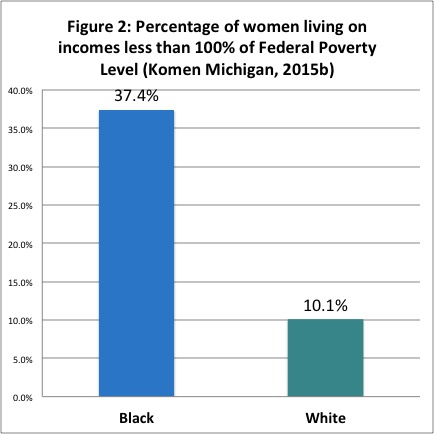 ACEF breast cancer survivorship program women living below federal poverty level