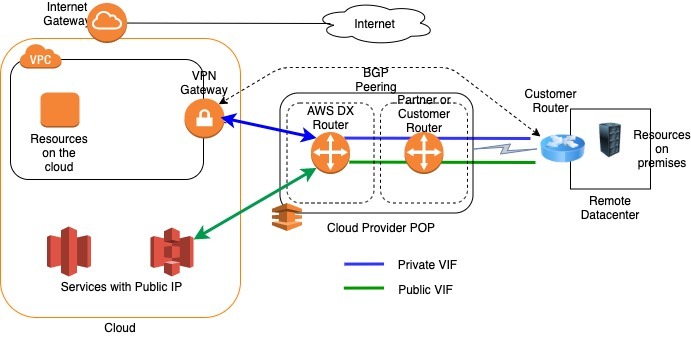 details-direct-connect-aws
