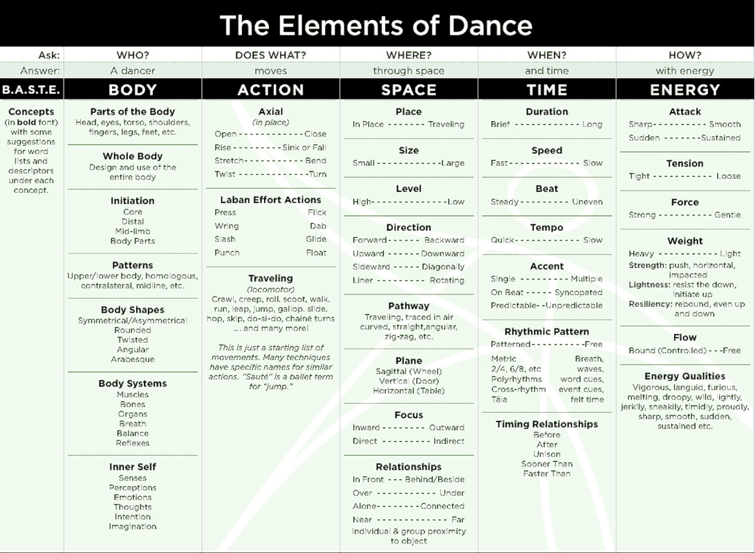 Lesson 2 The Elements Of Dance Amp Labanotation Reading