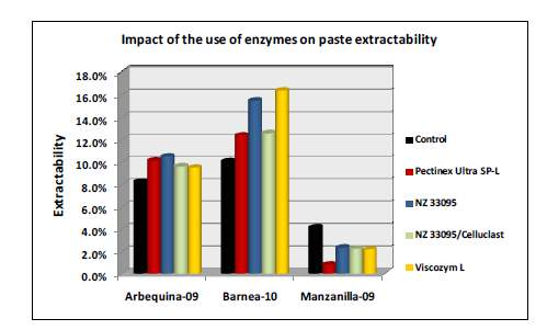 This table below shows the impact of the use of enzymes on paste extractability with NZ33095 showing the highest 'main-chain' activity.