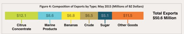Composition-of-Exports