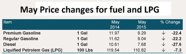 May-price-changes-for-fuel-