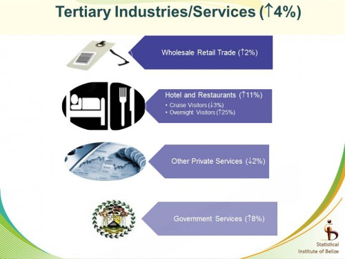tertiary industries - fourth quarter