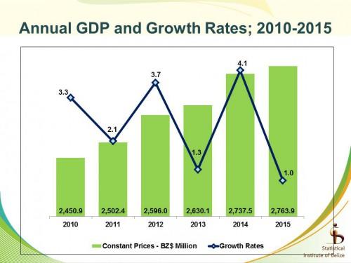 zigzag growth - 2000 to 2015
