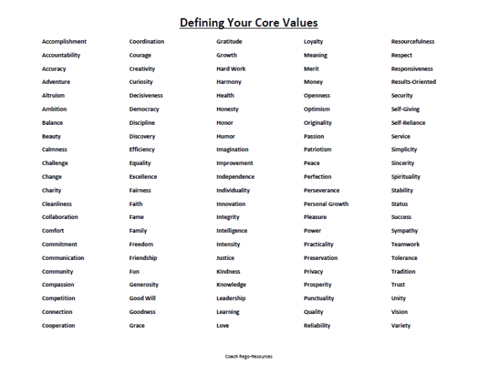 Defining Core Values Chart