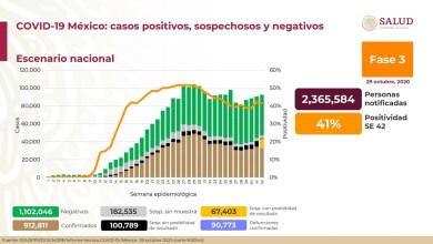 Photo of Suman 912 mil 811 casos acumulados de Covid-19 y 90 mil 773 decesos