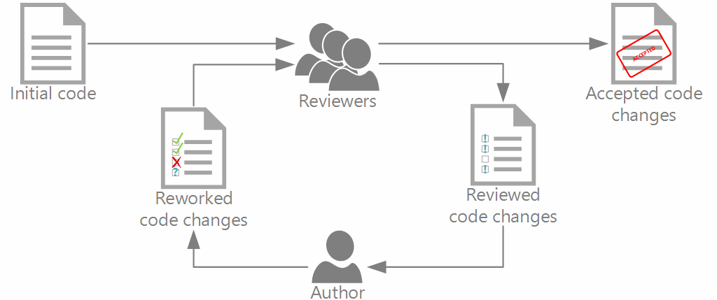 Why Your Team Should Do A Code Review On A Regular Basis