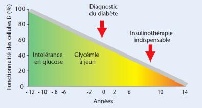 Diabète: Fonction non accomplie de l'insuline