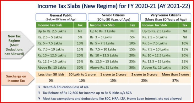Income Tax Slabs (New Regime) for FY 2020-21 (AY 2021-22)