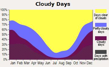 Menlo Park, California - Cloudy and Sunny Days
