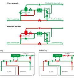 piping diagram ballast system [ 1063 x 943 Pixel ]