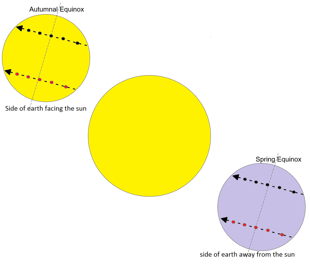 medium resolution of a year in earth s orbit and related motions in the sky amateur astroblog