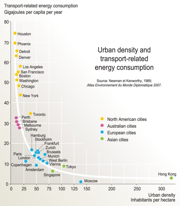 Urban Density vs. Transport-Related Energy Consumption