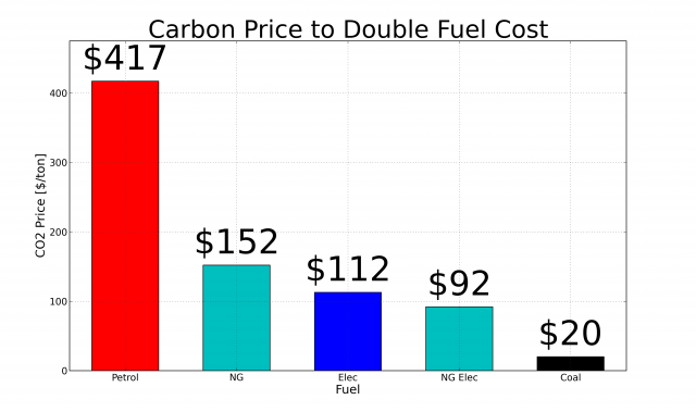 Carbon Price Required to Double Fuel Prices