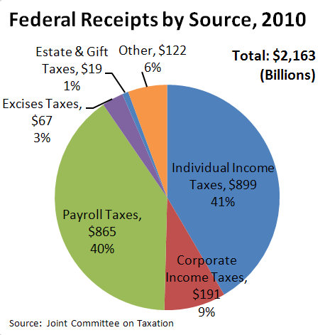 Federal Tax Receipts by Source