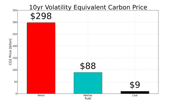 Carbon Price Equivalent of 10 year Price Volatility