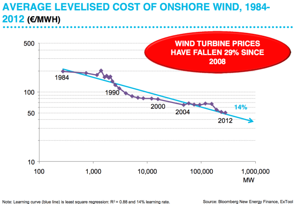 Wind Power Cost Curve