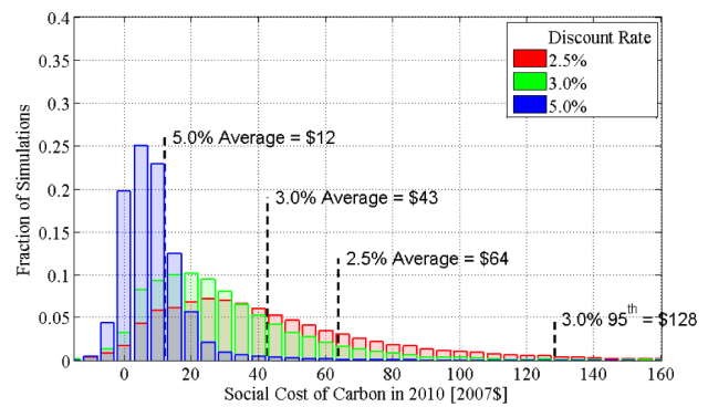 Social Cost of Carbon (OMB)
