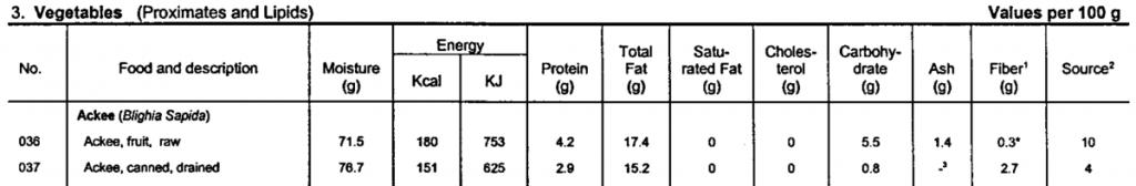 ackee nutrition label keto