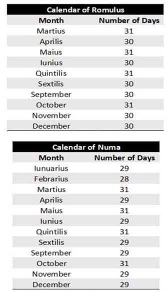 Calendar_reformed_Romulus