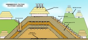 Flat-topped_Mounds