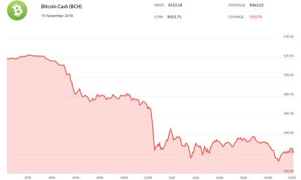 Bitcoin Cash (BCH) Plummets 18 Percent Overnight: What Triggered the Massive Drop?
