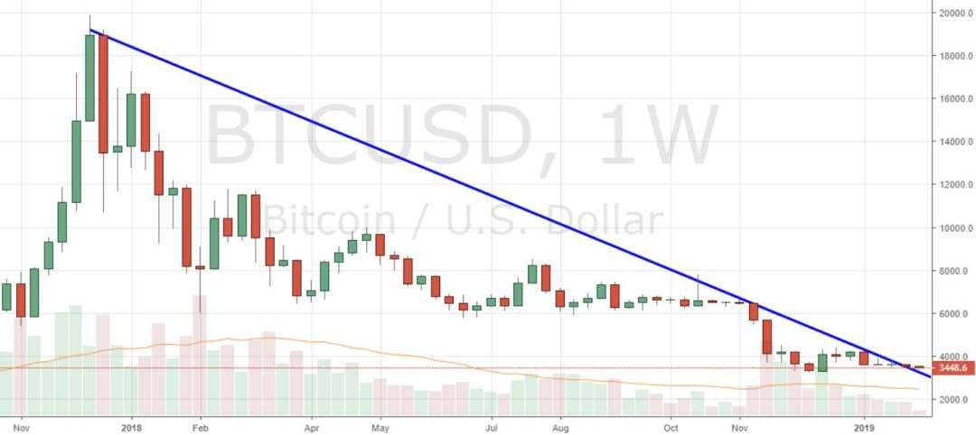 Markets Update: Leading Markets Break ATH Descending Trendlines