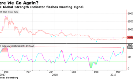 Data shows bitcoin most overbought since 2017: parabolic phase or impending crash?