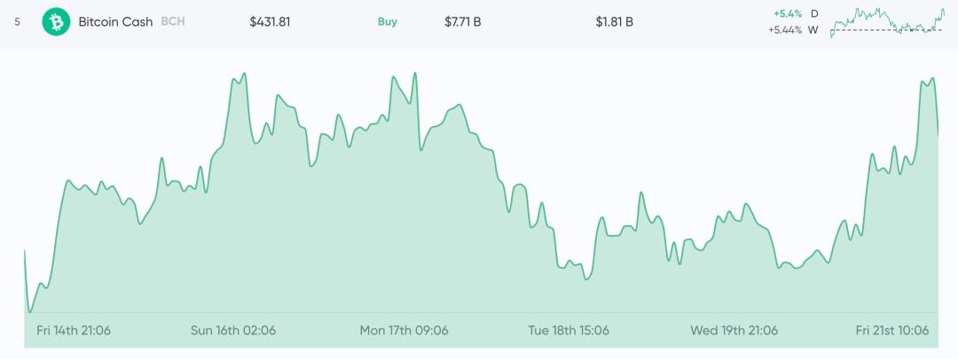 Markets Update: Digital Currency Economy Surpasses $300 Billion