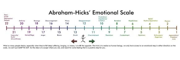 Abraham-Hicks Emotional Scale