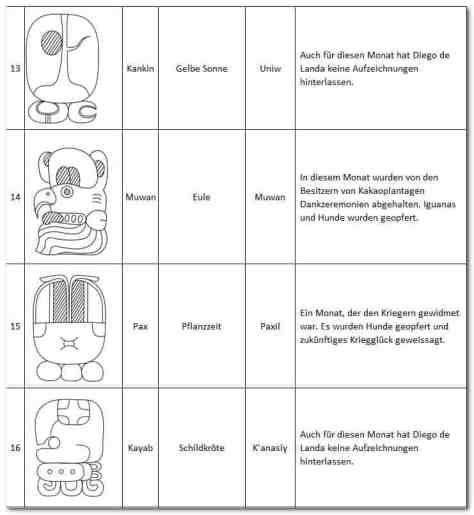 Haab - Monate 13 - 16 Kankin, Muwan, Pax, Kayab