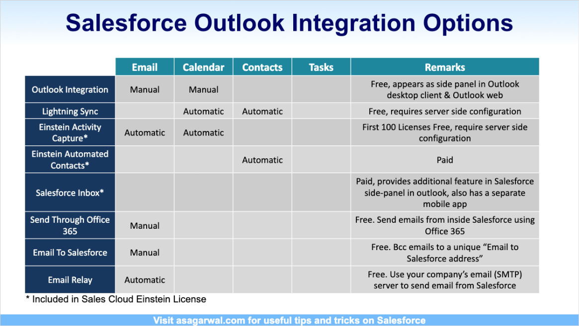 Salesforce Outlook Integration Options