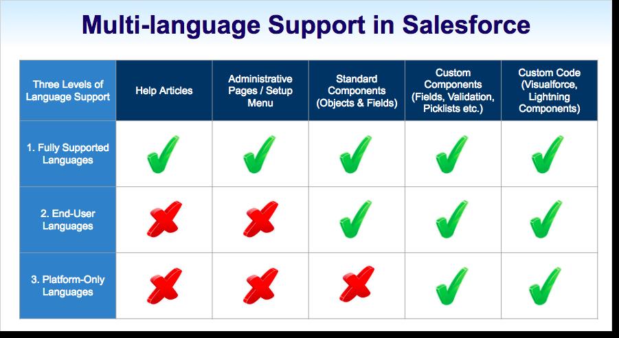 Multi Language Support in Salesforce