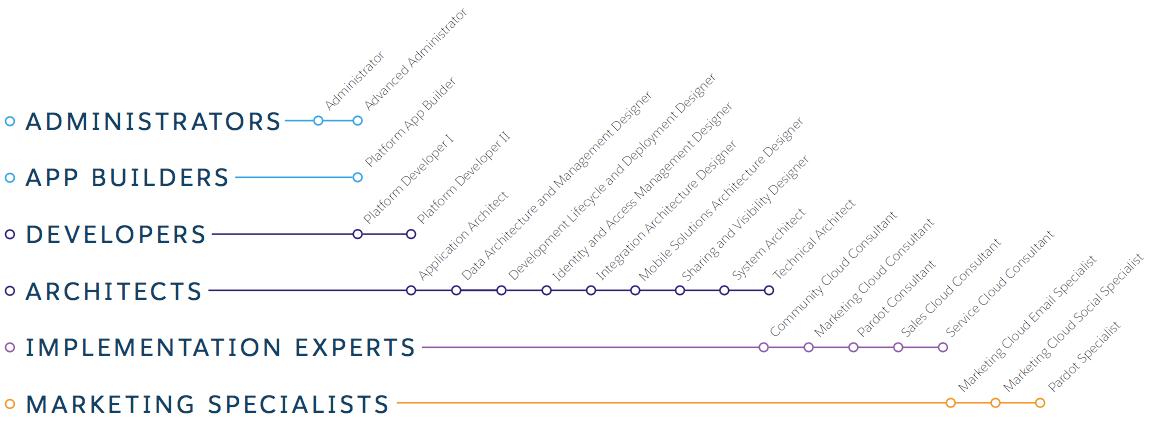 Salesforce Certification Guide Tracks