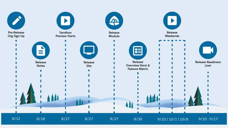 """, Dates clés de la sortie #SalesforceWinter22<span class=""""wtr-time-wrap after-title""""><span class=""""wtr-time-number"""">1</span> minutes de lecture</span>"""