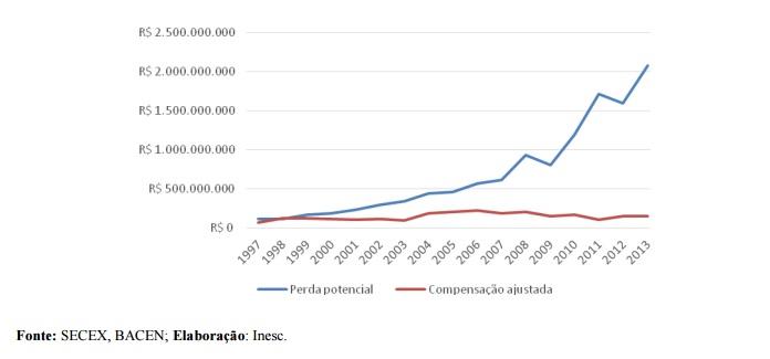 Gráfico 1: Diferença entre arrecadação potencial da mineração e compensação pela Lei Kandir entre 2007 e 2013 – Pará (em R$)