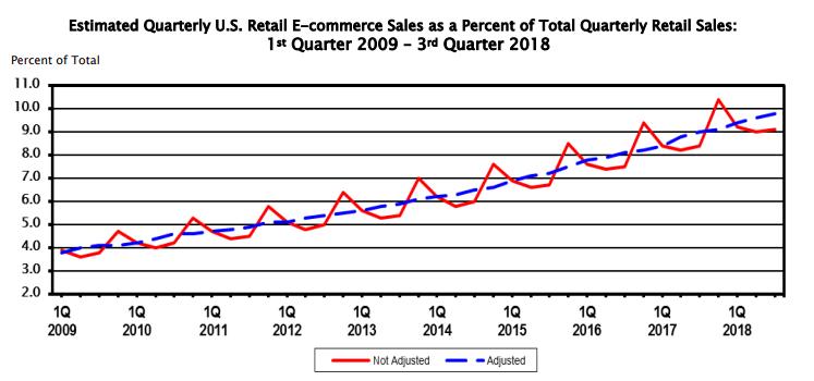 Future eCommerce Trends Estimate