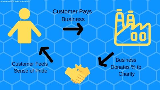 donations as loyalty program