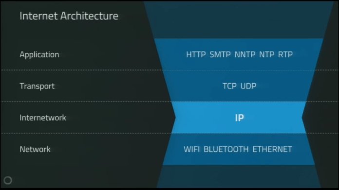 Architecture of Internet | Source: YouTube