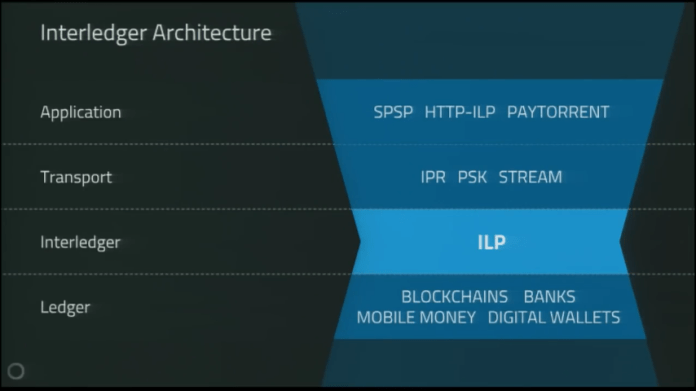 Architecture of ILP | Source: YouTube