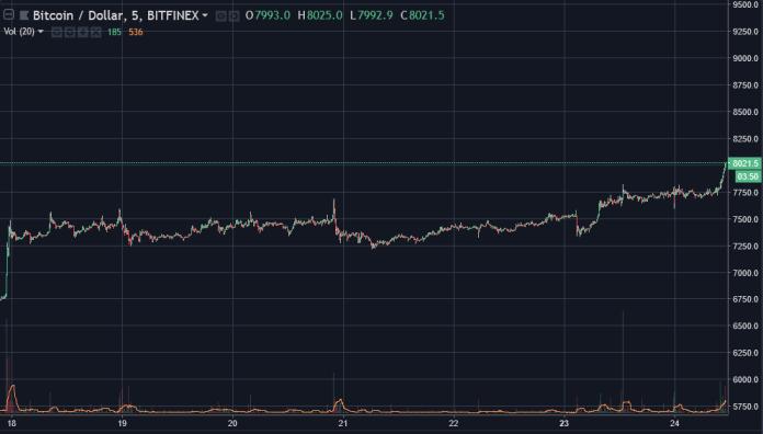 Bitcoin [BTC] price graph   Source: TradingView