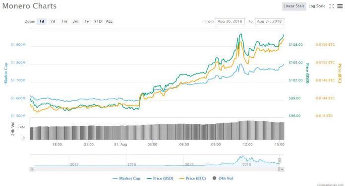 XMR 1d price chart   Source: CoinMarketCap