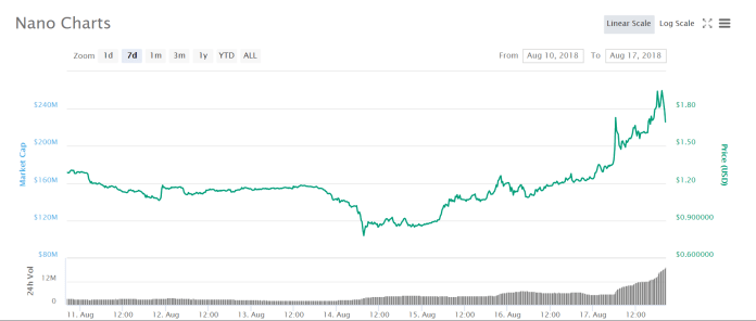Nano's price hike in the past week| Source: Twitter