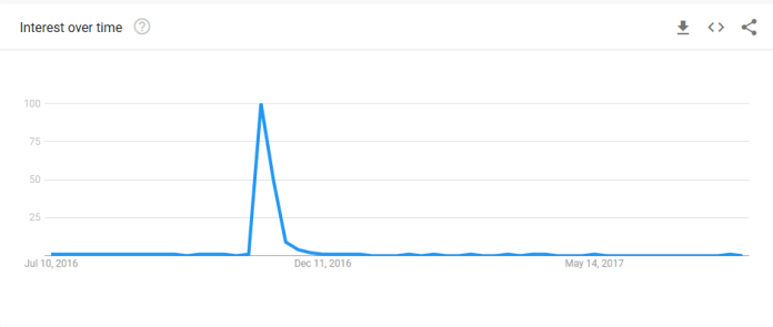 Google Trends Data for queries related to money laundering