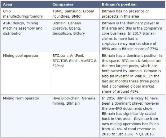 Bitmain Pre-IPO Documents | Source: BitMEX research