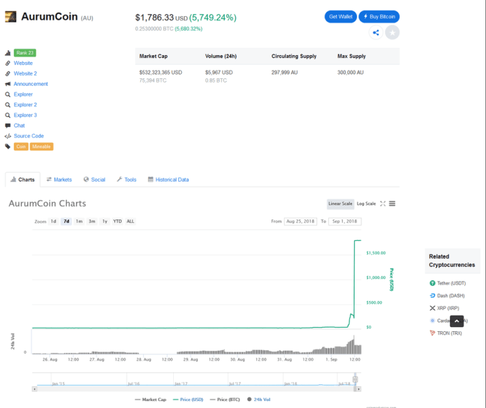 AurumCoin [AU] on CoinMarketCap