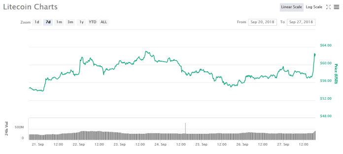7 day Litecoin price chart | Source: CoinMarketCap